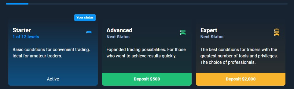 Olymp Trade VIP Account